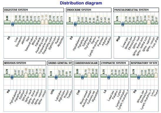 crownscopy-cosmoenergetics.gr-diagram-distribution image